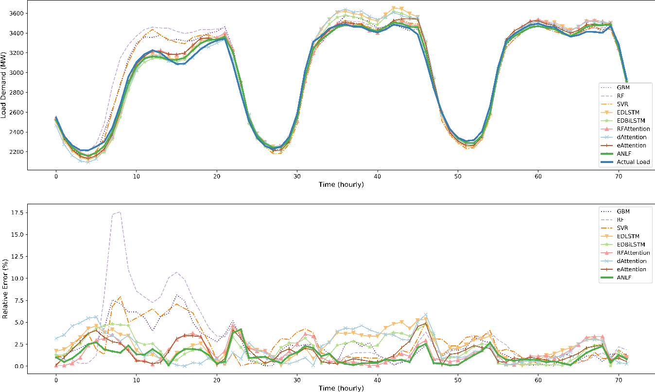Figure 2 for Attention-based Neural Load Forecasting: A Dynamic Feature Selection Approach