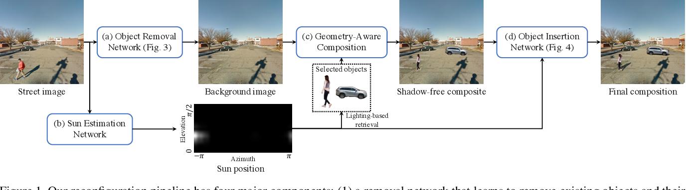Figure 1 for Repopulating Street Scenes