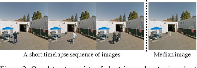 Figure 3 for Repopulating Street Scenes