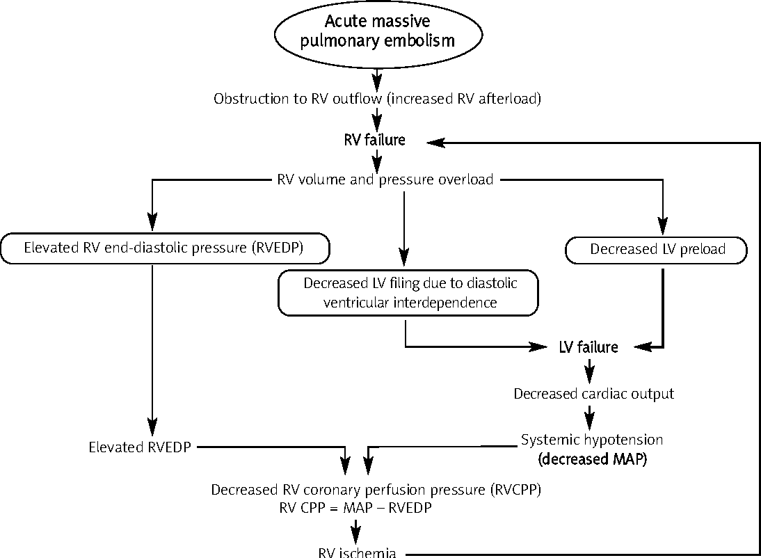 Management Of Massive And Nonmassive Pulmonary Embolism