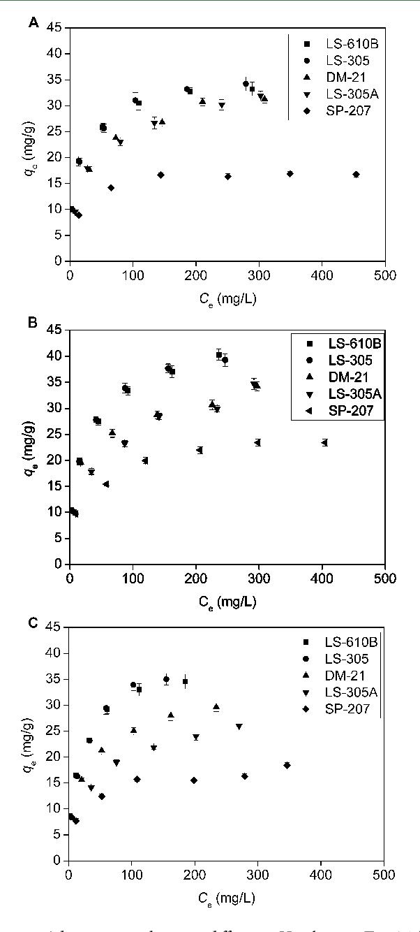 Adsorption and desorption properties of macroporous resins for figure 1 izmirmasajfo