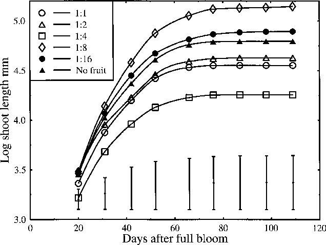 Figure 2. Effect of flower thinning on shoot growth of 'Braeburn'/M.26 apple trees. Bars show the mean standard error for all treatments.