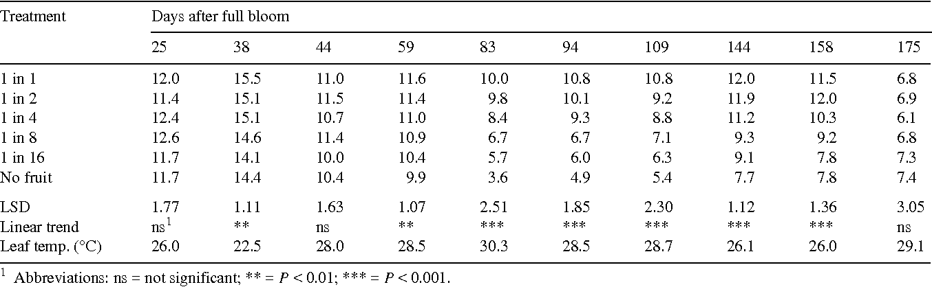 Table 4. Effects of flower thinning and date on leaf assimilation rate (µmol m−2 s−1) of 'Braeburn'/M.26 apple trees. Data are the means of morning and afternoon readings and harvest was 164 days after full bloom. Mean leaf temperatures for each day's records are given.