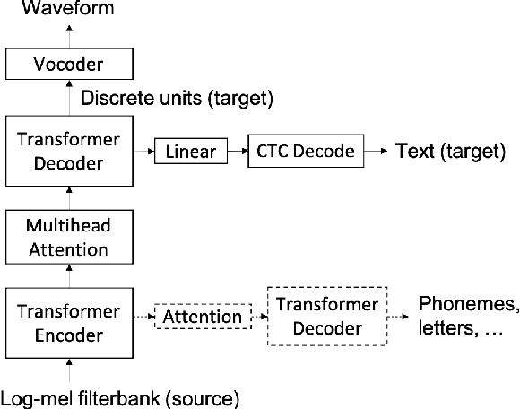 Figure 1 for Direct speech-to-speech translation with discrete units