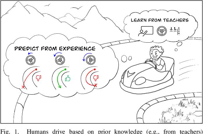 Figure 1 for Vision-Based Autonomous Car Racing Using Deep Imitative Reinforcement Learning