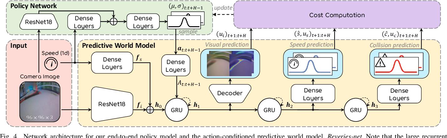 Figure 4 for Vision-Based Autonomous Car Racing Using Deep Imitative Reinforcement Learning