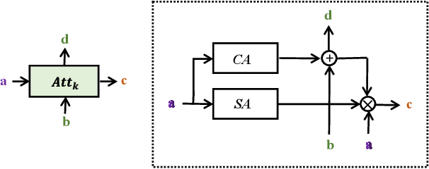 Figure 3 for Cross-layer Navigation Convolutional Neural Network for Fine-grained Visual Classification