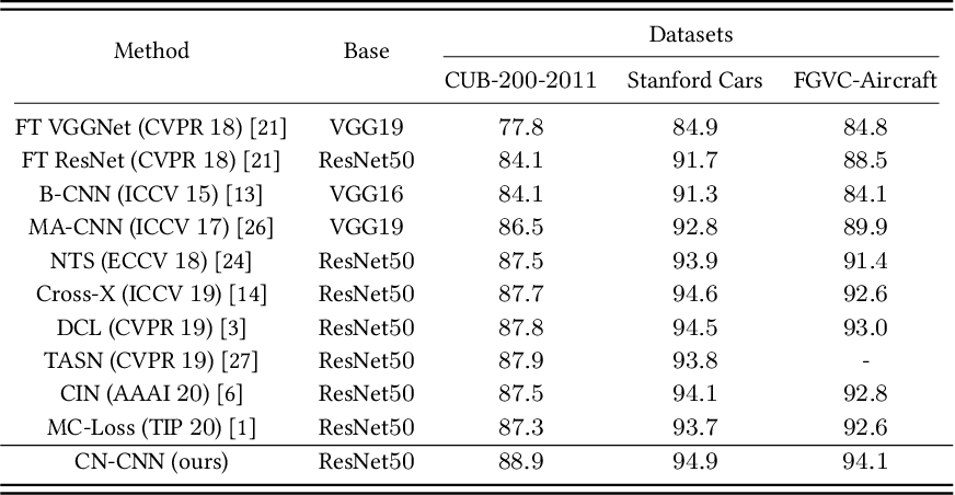 Figure 2 for Cross-layer Navigation Convolutional Neural Network for Fine-grained Visual Classification