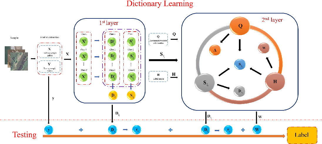 Figure 3 for Class Specific or Shared? A Hybrid Dictionary Learning Network for Image Classification