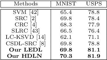 Figure 4 for Class Specific or Shared? A Hybrid Dictionary Learning Network for Image Classification