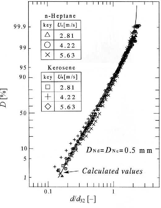 Relationship Between The Dispersed Droplet Diameter And The Mean