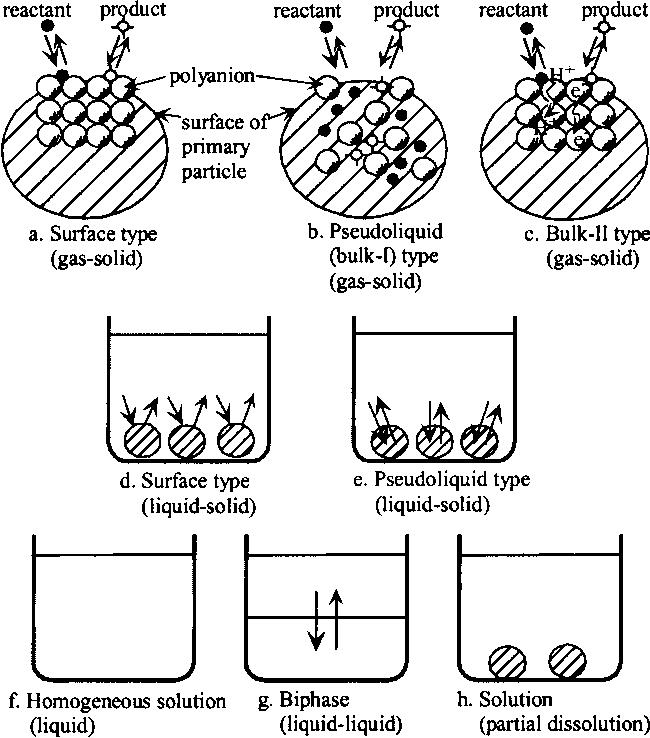 Figure 1 From Heteropolyacids Versatile Green Catalysts Usable In A