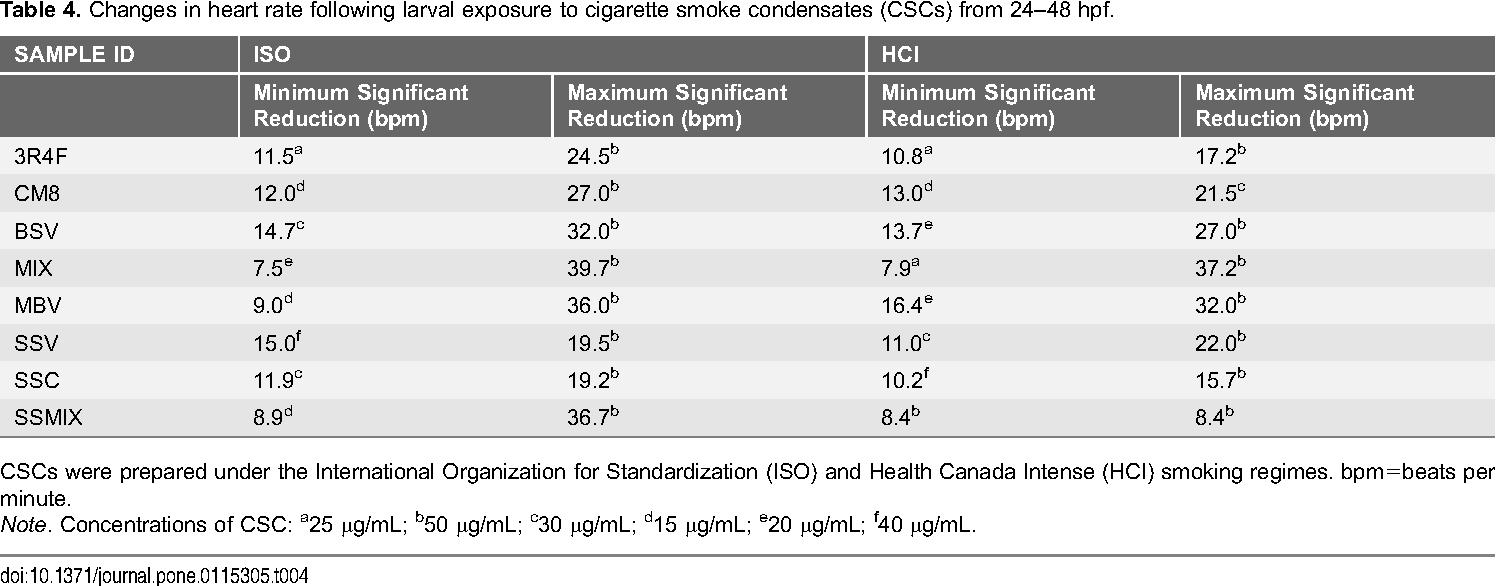 PDF] Use of the Zebrafish Larvae as a Model to Study Cigarette Smoke