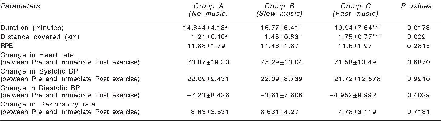 Table II from Effect of different types of music on exercise