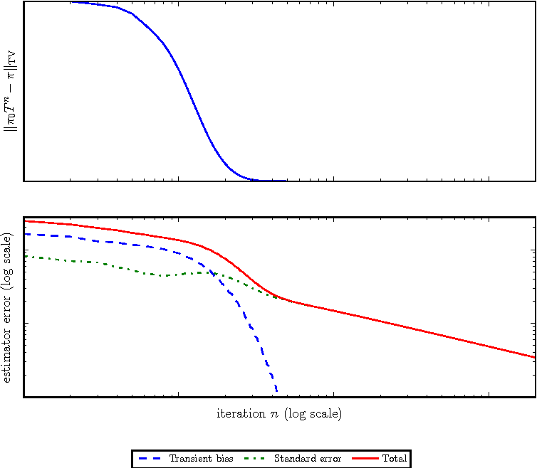 Figure 2 for Patterns of Scalable Bayesian Inference