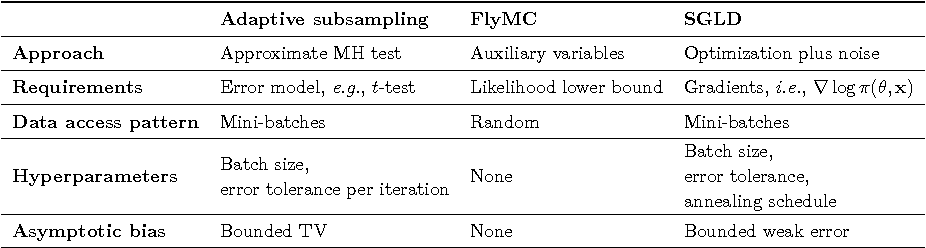 Figure 4 for Patterns of Scalable Bayesian Inference