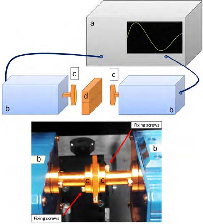 Fig. 1. Measurement setup with a photo [13] of a device being measured. a) A PNA network analyzer. b) OML extender for 220-325 GHz. c) WR3 flange. d) The device under test (DUT).