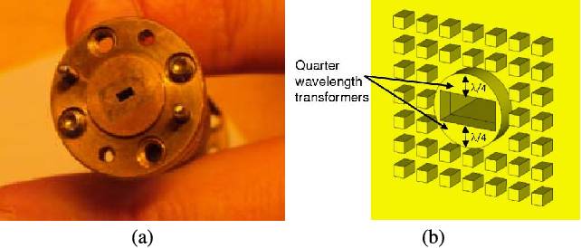 Fig. 5. a) Measurement flange used for measurement at frequencies from 220 to 325 GHz, also seen in [13]. b) Close up of the presented design of the contactless non-leaking waveguide flange in [15].