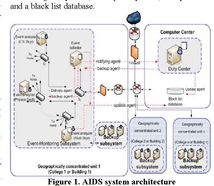 detecting dos and ddos attacks using chi square semantic scholar
