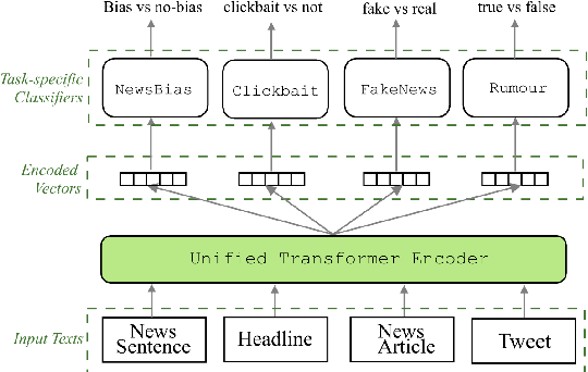 Figure 1 for On Unifying Misinformation Detection