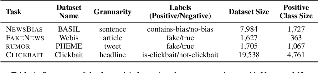 Figure 2 for On Unifying Misinformation Detection