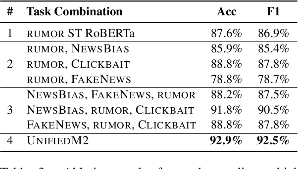 Figure 4 for On Unifying Misinformation Detection