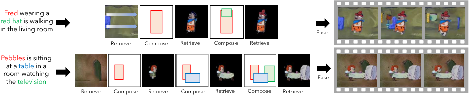Figure 1 for Imagine This! Scripts to Compositions to Videos