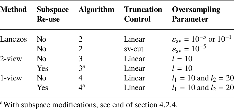 Randomized Truncated SVD Levenberg‐Marquardt Approach to