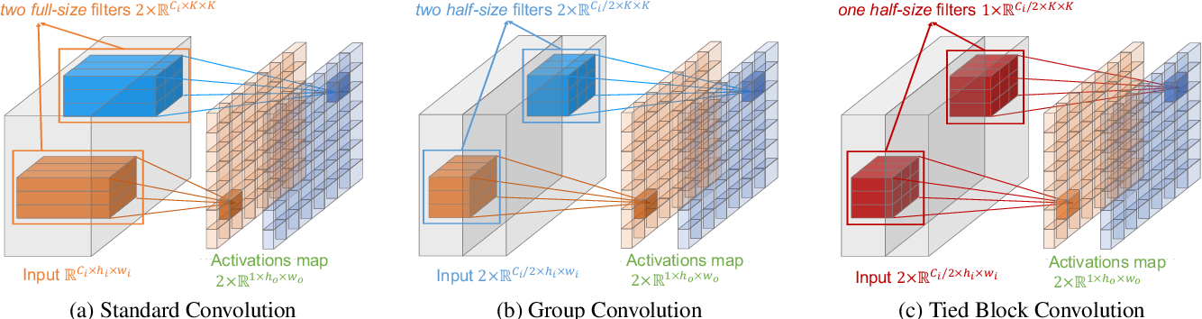 Figure 3 for Tied Block Convolution: Leaner and Better CNNs with Shared Thinner Filters
