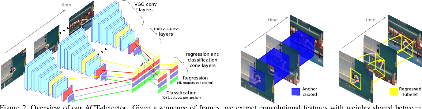 Figure 3 for Action Tubelet Detector for Spatio-Temporal Action Localization