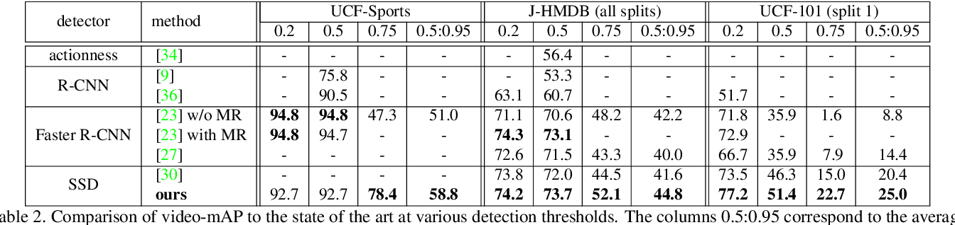 Figure 4 for Action Tubelet Detector for Spatio-Temporal Action Localization