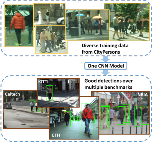 Figure 1 for CityPersons: A Diverse Dataset for Pedestrian Detection