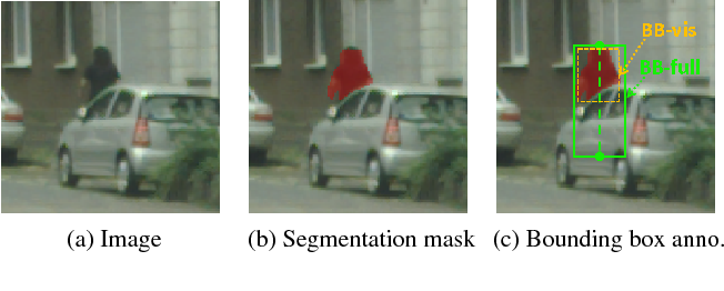 Figure 3 for CityPersons: A Diverse Dataset for Pedestrian Detection