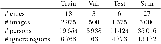 Figure 4 for CityPersons: A Diverse Dataset for Pedestrian Detection