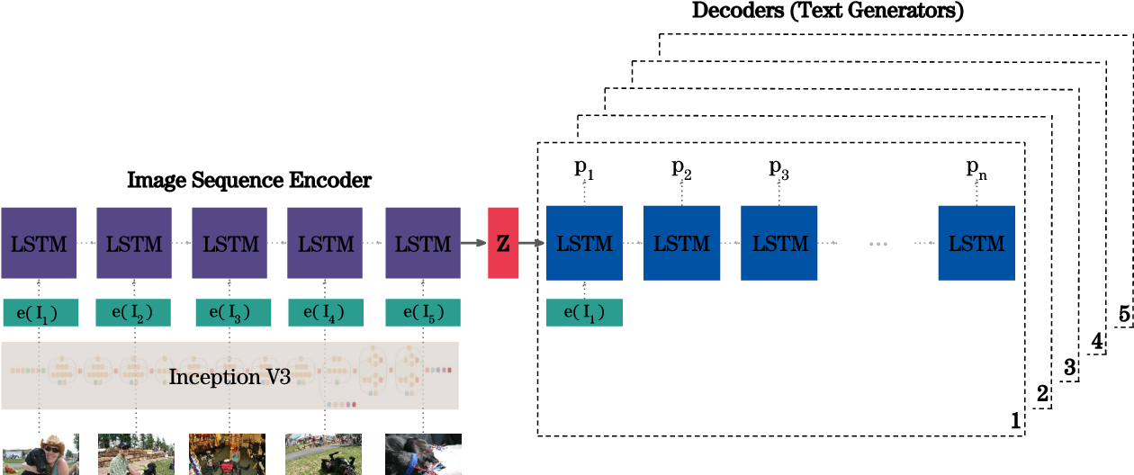 Figure 4 for Contextualize, Show and Tell: A Neural Visual Storyteller