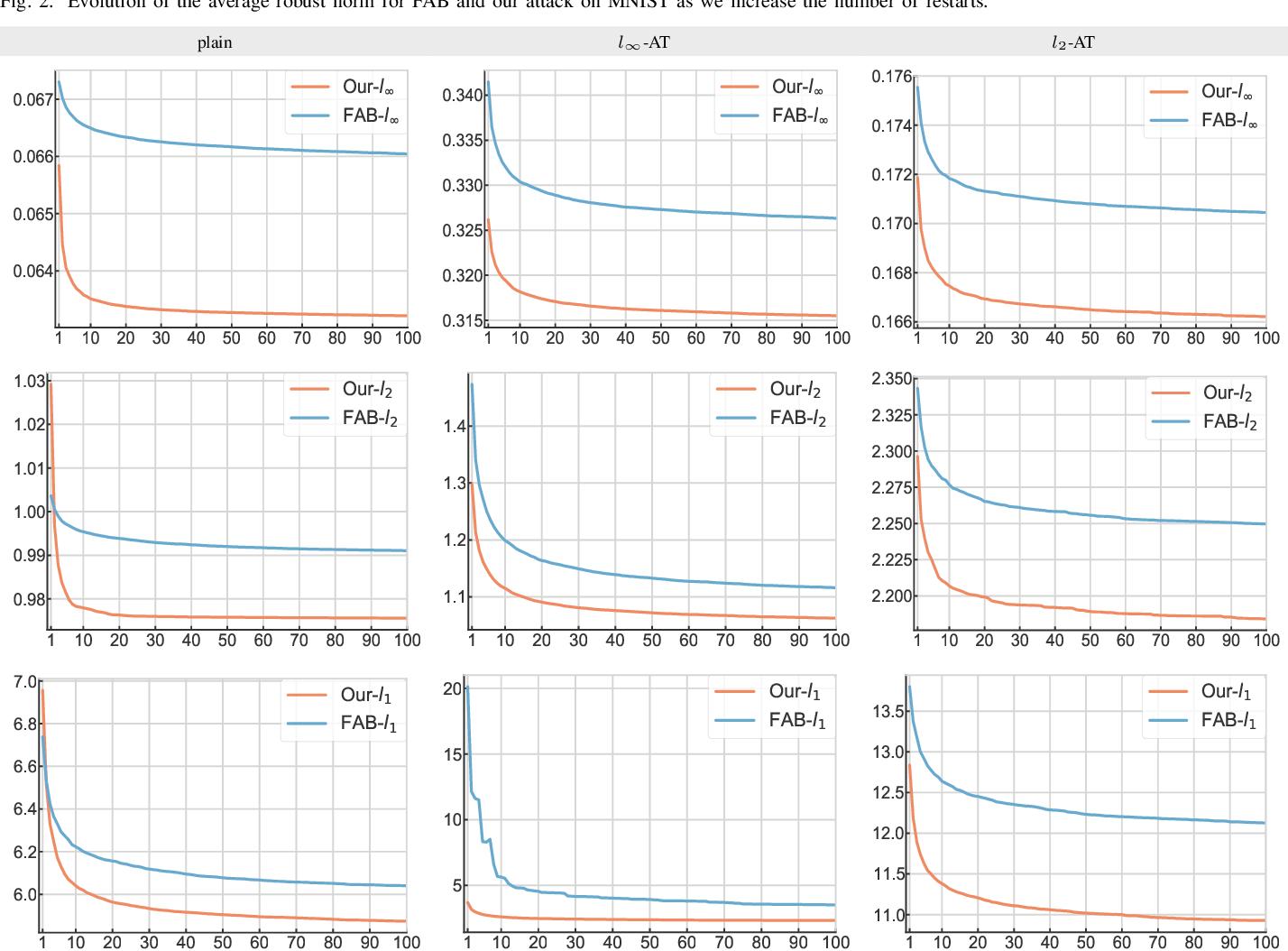 Figure 2 for PDPGD: Primal-Dual Proximal Gradient Descent Adversarial Attack