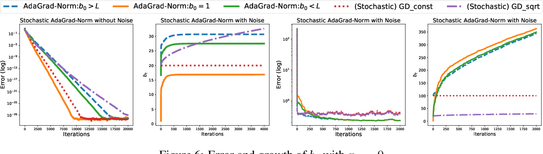 Figure 4 for Linear Convergence of Adaptive Stochastic Gradient Descent