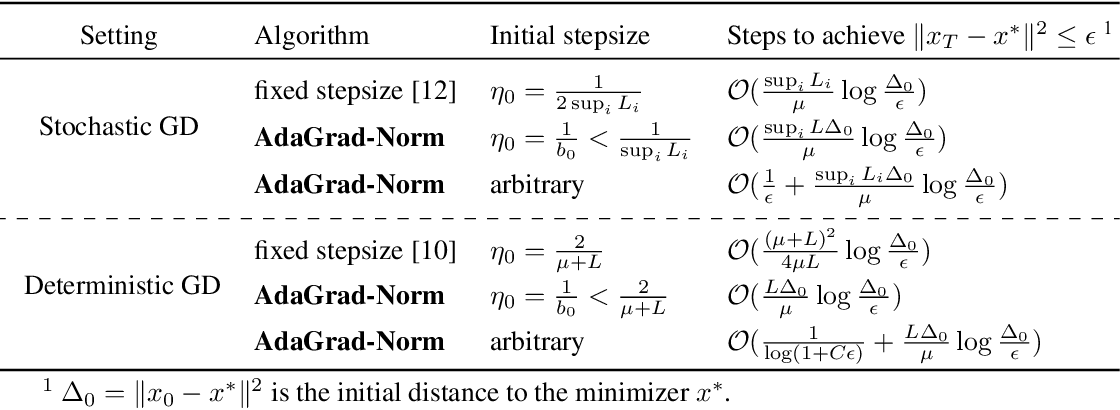Figure 1 for Linear Convergence of Adaptive Stochastic Gradient Descent