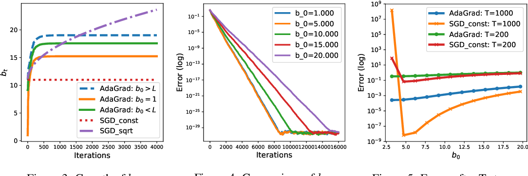 Figure 3 for Linear Convergence of Adaptive Stochastic Gradient Descent