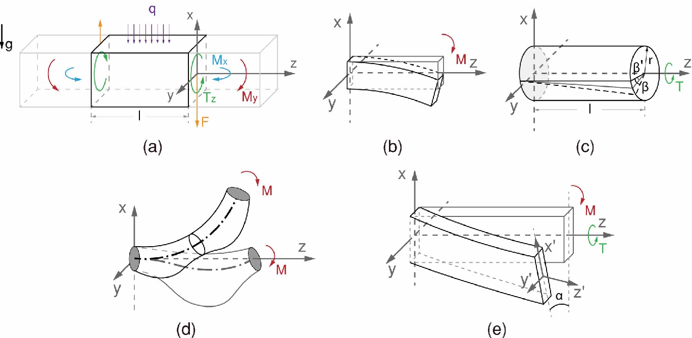 Figure 1 for Design, Control, and Applications of a Soft Robotic Arm