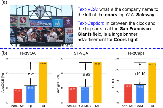 Figure 1 for TAP: Text-Aware Pre-training for Text-VQA and Text-Caption