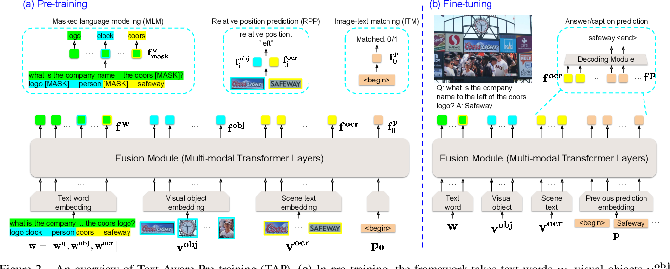 Figure 3 for TAP: Text-Aware Pre-training for Text-VQA and Text-Caption