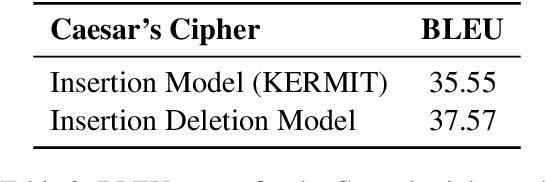 Figure 4 for Insertion-Deletion Transformer