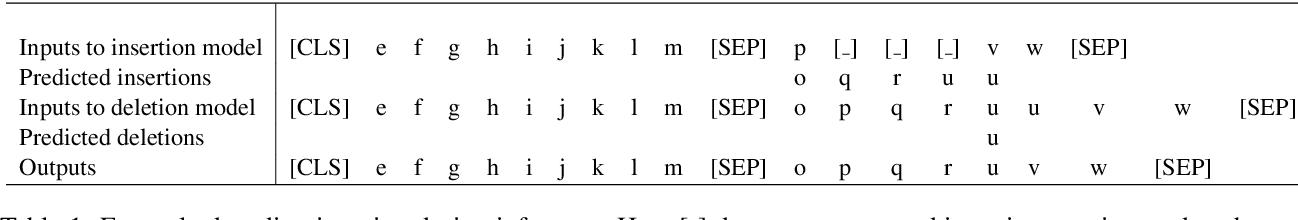 Figure 2 for Insertion-Deletion Transformer