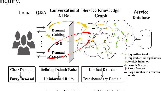 Figure 1 for User Intention Recognition and Requirement Elicitation Method for Conversational AI Services