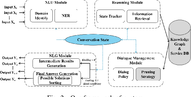 Figure 2 for User Intention Recognition and Requirement Elicitation Method for Conversational AI Services