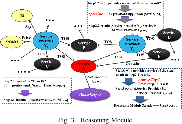 Figure 3 for User Intention Recognition and Requirement Elicitation Method for Conversational AI Services