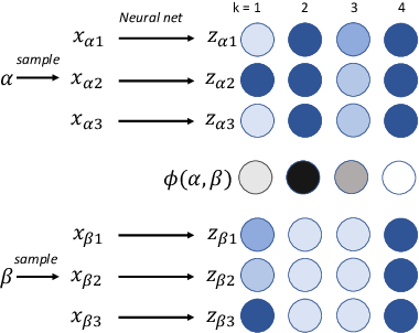 Figure 1 for Learning Deep Disentangled Embeddings with the F-Statistic Loss