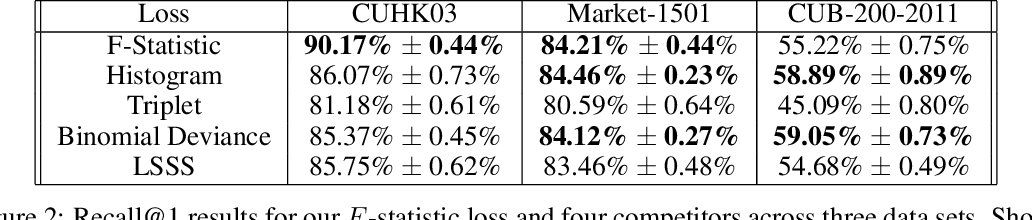 Figure 2 for Learning Deep Disentangled Embeddings with the F-Statistic Loss
