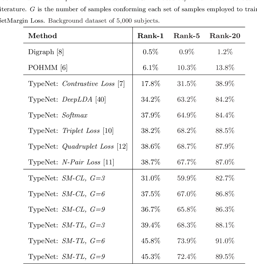 Figure 4 for SetMargin Loss applied to Deep Keystroke Biometrics with Circle Packing Interpretation